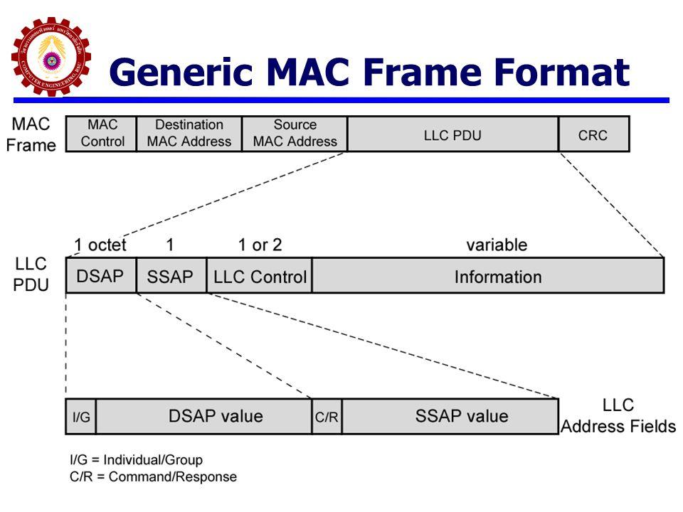 IEEE 802.3 Frame Format General Ethernet Frame Format