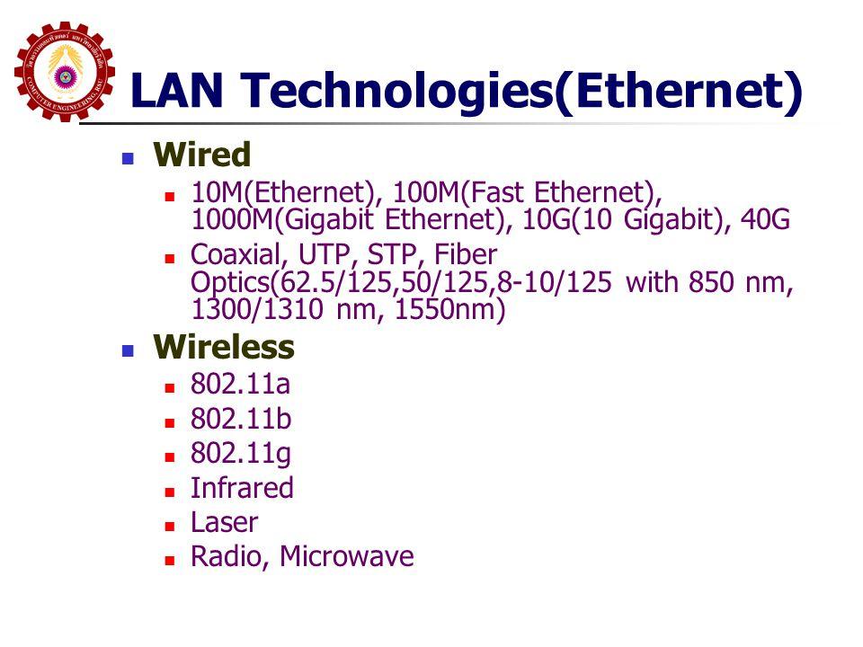 10Mbps Specification (Ethernet) 10Base510Base210Base-T10Base-F MediumCoaxialCoaxialUTP850nm fiber SignalingBasebandBasebandBasebandManchester ManchesterManchesterManchester On/Off TopologyBusBusStarStar Nodes10030-33