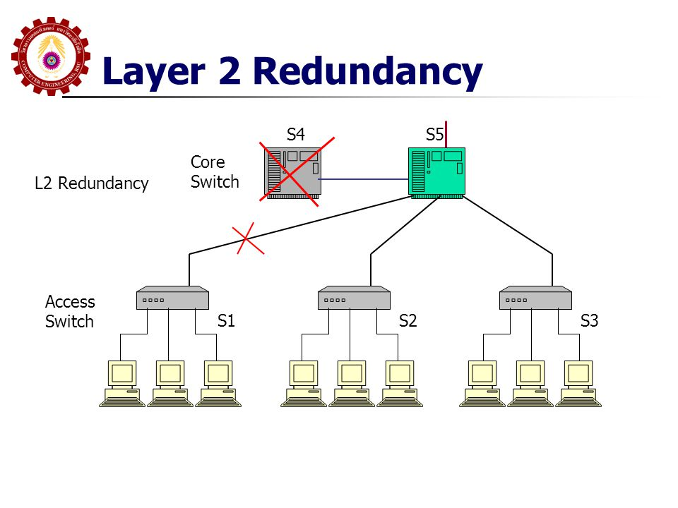 Layer 2 Redundancy Access Switch S1S2S3 Core Switch S4 L2 Redundancy S5