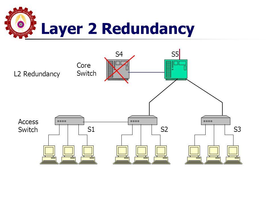 Spanning Tree L2 Protocol LAN มี Loop ไม่ได้ แต่เราต้องการสร้าง Redundancy ปิด Port ไม่ให้เกิด Loop เปิด Port เพื่อเปิดเส้นทาง เมื่อเส้นทางเก่ามี ปัญหา IEEE 802.1D IEEE 802.1W IEEE 802.1S