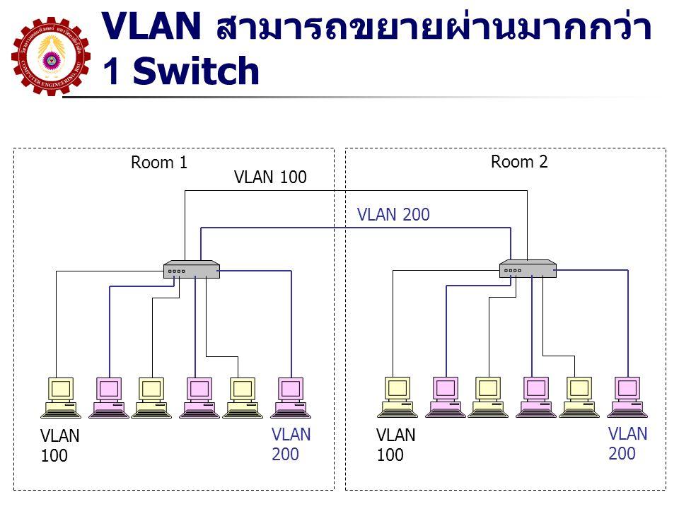 VLAN สามารถขยายผ่านมากกว่า 1 Switch Room 1 Room 2 VLAN 100 VLAN 200 VLAN 100 VLAN 200 VLAN 100, 200