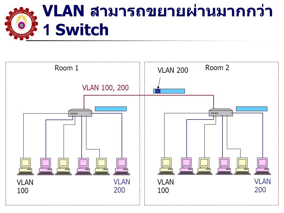VLAN TAGGING IEEE 802.1Q Standard 4 Byte เพิ่มในส่วนของ Header 12 Bit เป็น VLAN Number ISL(Cisco) Encapsulation