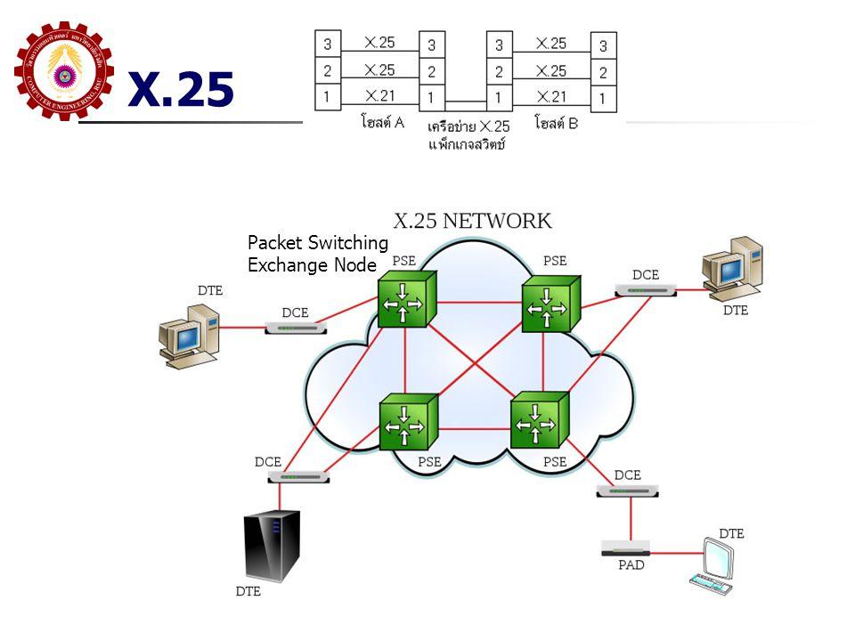 X.25 Physical Layer: กำหนดการเชื่อมต่อทาง ไฟฟ้า ระหว่าง DTE/DCE จะอยู่ใน X.21 หรือ จะใช้ EIA-232, EIA-449 หรือ Serial Protocol อื่น Data Link Layer: กำหนดขบวนการใช้ Link สำหรับการส่งข้อมูลระหว่าง DTE/DCE จะใช้ LAPB Packet Layer กำหนด Protocol ในระดับ Packet ในการแลกเปลี่ยน Control และ Data กับ PSN ผ่าน Virtual Circuit General Format ID Logical Channel ID -LC Group No -LC Number Packet Type ID