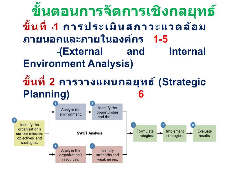 ขั้นตอนการจัดการเชิงกลยุทธ์ ขั้นที่ 1 การประเมินสภาวะแวดล้อม ภายนอกและภายในองค์กร 1-5 (External and Internal Environment Analysis) ขั้นที่ 2 การวางแผน