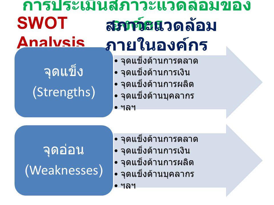 การประเมินสภาวะแวดล้อมของ องค์กร SWOT Analysis จุดแข็งด้านการตลาด จุดแข็งด้านการเงิน จุดแข็งด้านการผลิต จุดแข็งด้านบุคลากร ฯลฯ จุดแข็ง (Strengths) จุด