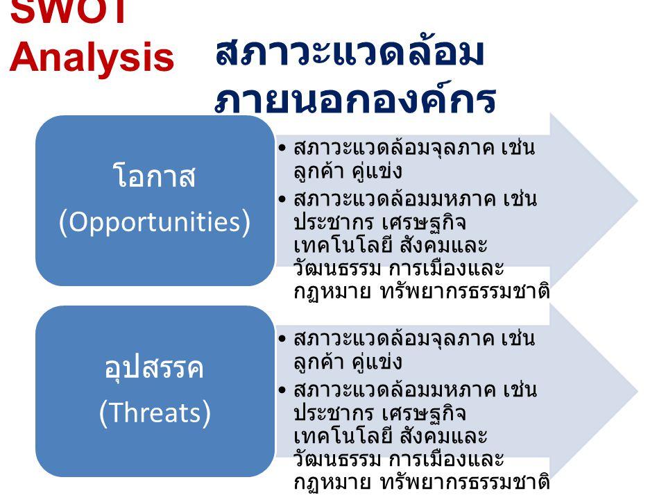 SWOT Analysis สภาวะแวดล้อมจุลภาค เช่น ลูกค้า คู่แข่ง สภาวะแวดล้อมมหภาค เช่น ประชากร เศรษฐกิจ เทคโนโลยี สังคมและ วัฒนธรรม การเมืองและ กฏหมาย ทรัพยากรธร