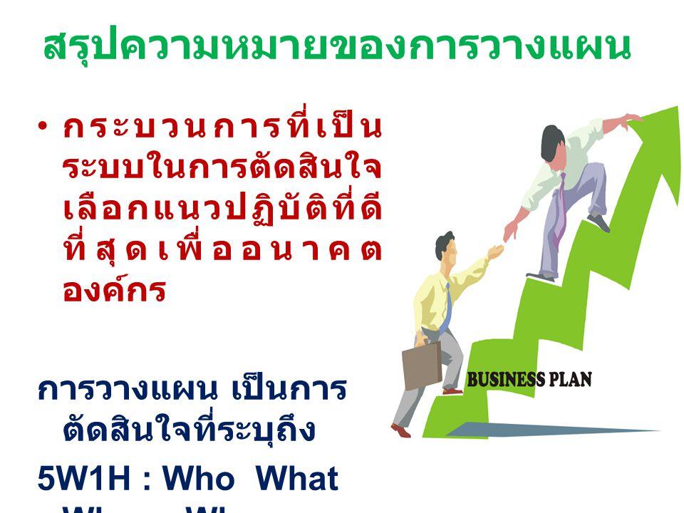 สรุปความหมายของการวางแผน กระบวนการที่เป็น ระบบในการตัดสินใจ เลือกแนวปฏิบัติที่ดี ที่สุดเพื่ออนาคต องค์กร การวางแผน เป็นการ ตัดสินใจที่ระบุถึง 5W1H : W