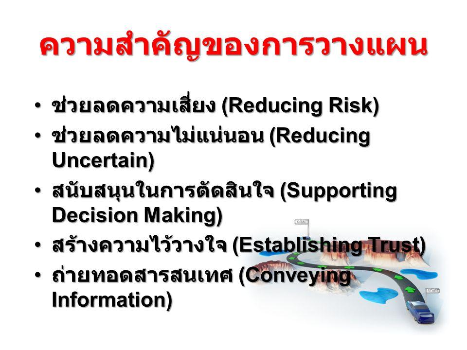 ความสำคัญของการวางแผน ช่วยลดความเสี่ยง (Reducing Risk) ช่วยลดความเสี่ยง (Reducing Risk) ช่วยลดความไม่แน่นอน (Reducing Uncertain) ช่วยลดความไม่แน่นอน (