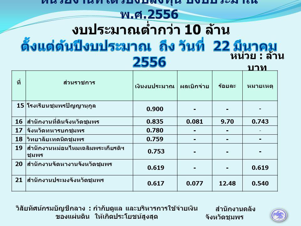 หน่วย : ล้าน บาท ที่ส่วนราชการ เงินงบประมาณผลเบิกจ่ายร้อยละหมายเหตุ 15 โรงเรียนชุมพรปัญญานุกูล 0.900-- - 16 สำนักงานที่ดินจังหวัดชุมพร 0.8350.0819.700