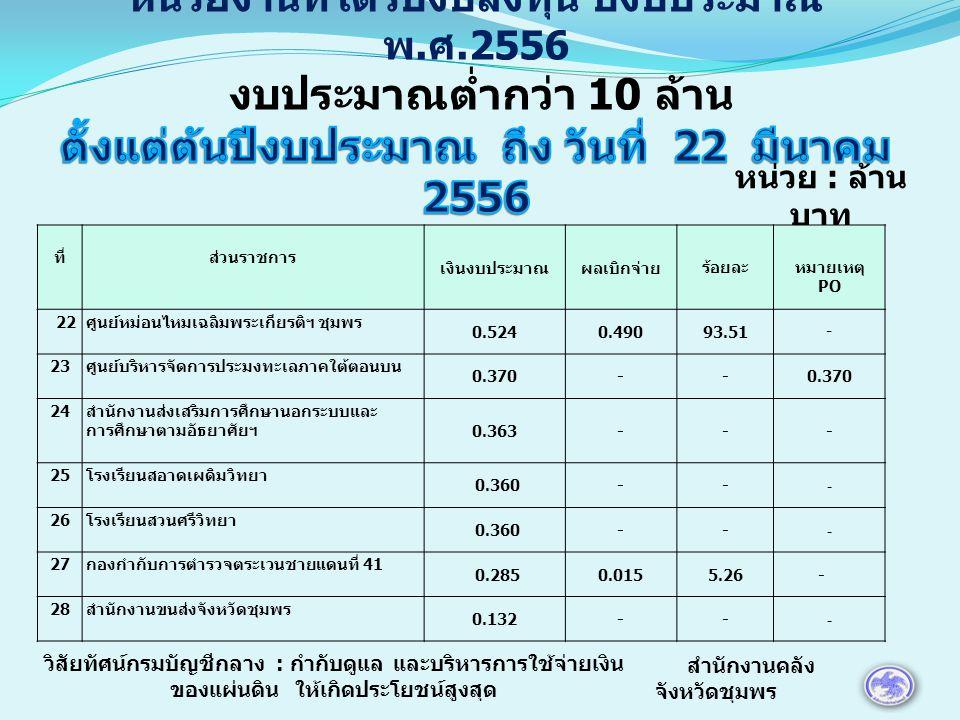 หน่วย : ล้าน บาท ที่ส่วนราชการ เงินงบประมาณผลเบิกจ่ายร้อยละหมายเหตุ PO 22 ศูนย์หม่อนไหมเฉลิมพระเกียรติฯ ชุมพร 0.5240.49093.51 - 23 ศูนย์บริหารจัดการประมงทะเลภาคใต้ตอนบน 0.370-- 24 สำนักงานส่งเสริมการศึกษานอกระบบและ การศึกษาตามอัธยาศัยฯ 0.363--- 25 โรงเรียนสอาดเผดิมวิทยา 0.360-- - 26 โรงเรียนสวนศรีวิทยา 0.360-- - 27 กองกำกับการตำรวจตระเวนชายแดนที่ 41 0.2850.0155.26 - 28 สำนักงานขนส่งจังหวัดชุมพร 0.132-- - สำนักงานคลัง จังหวัดชุมพร วิสัยทัศน์กรมบัญชีกลาง : กำกับดูแล และบริหารการใช้จ่ายเงิน ของแผ่นดิน ให้เกิดประโยชน์สูงสุด
