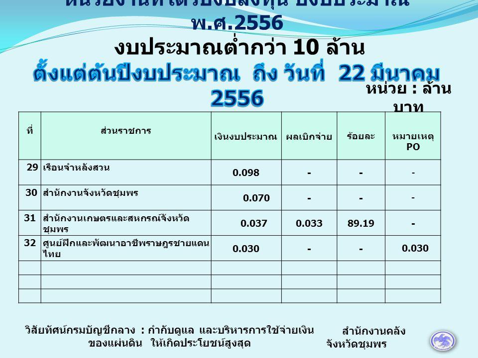 หน่วย : ล้าน บาท ที่ส่วนราชการ เงินงบประมาณผลเบิกจ่ายร้อยละหมายเหตุ PO 29 เรือนจำหลังสวน 0.098-- - 30 สำนักงานจังหวัดชุมพร 0.070-- - 31 สำนักงานเกษตรและสหกรณ์จังหวัด ชุมพร 0.0370.03389.19- 32 ศูนย์ฝึกและพัฒนาอาชีพราษฎรชายแดน ไทย 0.030-- สำนักงานคลัง จังหวัดชุมพร วิสัยทัศน์กรมบัญชีกลาง : กำกับดูแล และบริหารการใช้จ่ายเงิน ของแผ่นดิน ให้เกิดประโยชน์สูงสุด