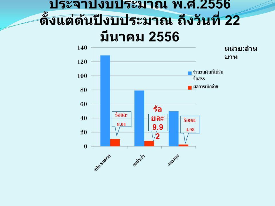 ผลการเบิกจ่ายเงินงบประมาณจังหวัด ประจำปีงบประมาณ พ. ศ.2556 ตั้งแต่ต้นปีงบประมาณ ถึงวันที่ 22 มีนาคม 2556 หน่วย : ล้าน บาท ร้อ ยละ 9.9 2