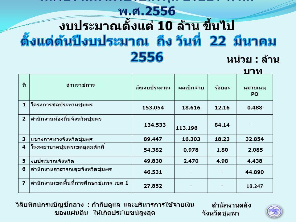 หน่วย : ล้าน บาท ที่ส่วนราชการ เงินงบประมาณผลเบิกจ่ายร้อยละ หมายเหตุ PO 8 สำนักงานเขตพื้นที่การศึกษาชุมพร เขต 2 18.861-- - 9 สถาบันการพลศึกษา วิทยาเขตชุมพร 17.6700.0930.53 - 10 โรงเรียนราชประชานุเคราะห์ 20 17.508-- - 11 สำนักงานทางหลวงชนบทจังหวัดชุมพร 13.7863.35124.31 12 สำนักงานโยธาธิการและผังเมืองจังหวัด ชุมพร 12.2500.1000.824.500 13 สถานีพัฒนาที่ดินจังหวัดชุมพร 11.3532.49421.975.773 สำนักงานคลัง จังหวัดชุมพร วิสัยทัศน์กรมบัญชีกลาง : กำกับดูแล และบริหารการใช้จ่ายเงิน ของแผ่นดิน ให้เกิดประโยชน์สูงสุด