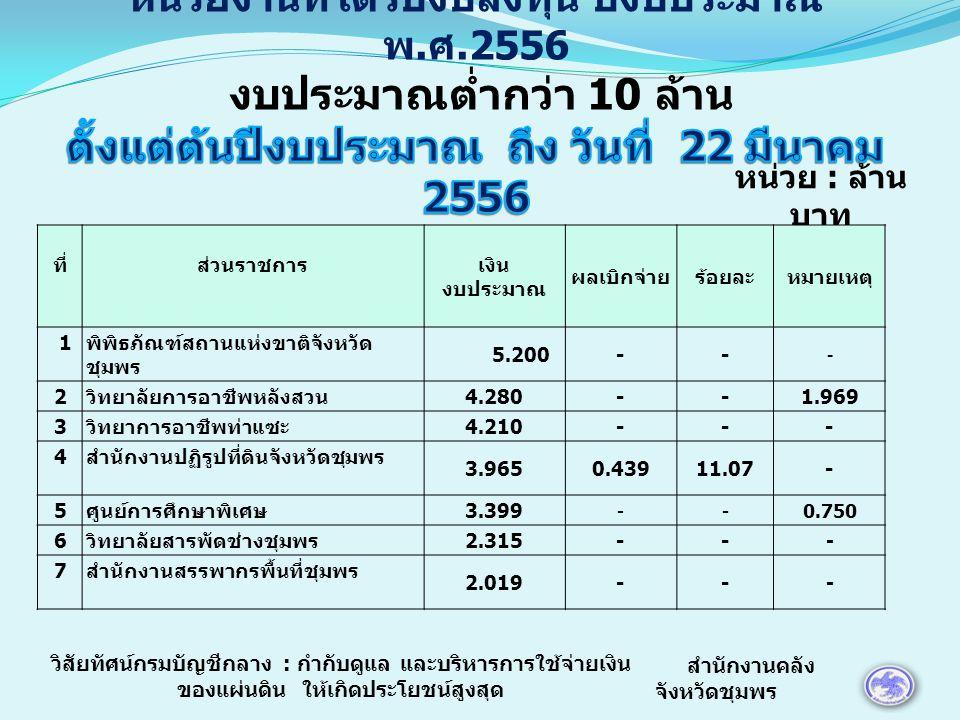 หน่วย : ล้าน บาท ที่ส่วนราชการ เงินงบประมาณผลเบิกจ่ายร้อยละหมายเหตุ 8 สำนักงานเกษตรจังหวัดชุมพร 1.8631.06557.170.720 9 ที่ทำการปกครองจังหวัดชุมพร 1.8170.27615.190.536 10 วิทยาลัยประมงชุมพรเขตอุดมศักดิ์ 1.7800.84847.64 0.866 11 ศูนย์วิจัยและพัฒนาประมงชายฝั่ง 1.3480.56842.14 0.781 12 วิทยาการเกษตรและเทคโนโลยีชุมพร 1.100-- - 13 ศูนย์วิจัยและพัฒนาประมงทะเลฯ ตอนกลาง 1.0190.81980.37 0.200 14 สนง.