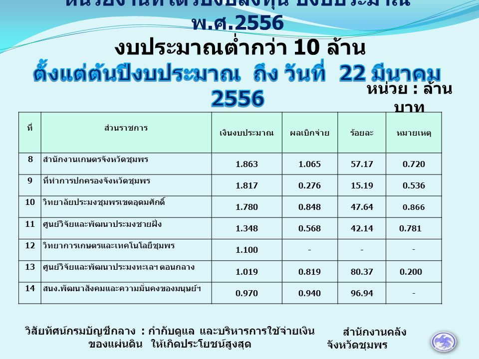หน่วย : ล้าน บาท ที่ส่วนราชการ เงินงบประมาณผลเบิกจ่ายร้อยละหมายเหตุ 15 โรงเรียนชุมพรปัญญานุกูล 0.900-- - 16 สำนักงานที่ดินจังหวัดชุมพร 0.8350.0819.700.743 17 จังหวัดทหารบกชุมพร 0.780-- - 18 วิทยาลัยเทคนิคชุมพร 0.759--- 19 สำนักงานหม่อนไหมเฉลิมพระเกียรติฯ ชุมพร 0.753--- 20 สำนักงานจัดหางานจังหวัดชุมพร 0.619-- 21 สำนักงานประมงจังหวัดชุมพร 0.6170.07712.480.540 สำนักงานคลัง จังหวัดชุมพร วิสัยทัศน์กรมบัญชีกลาง : กำกับดูแล และบริหารการใช้จ่ายเงิน ของแผ่นดิน ให้เกิดประโยชน์สูงสุด