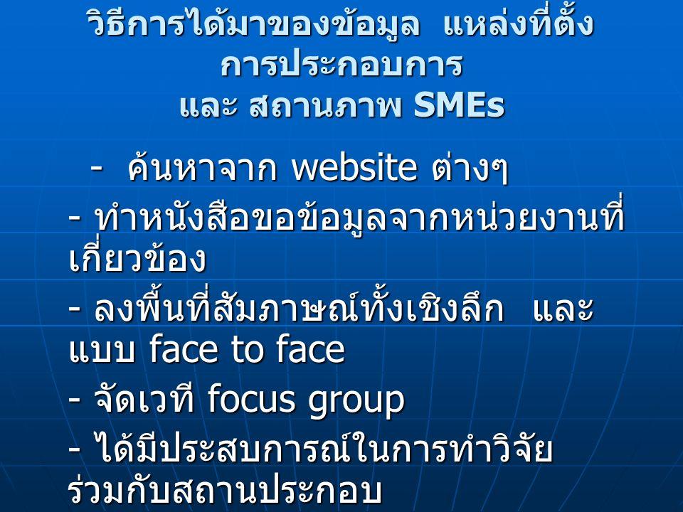 ความต้องการและปัญหาของ SMEs ในจังหวัดสงขลา - กลุ่มผู้ผลิตน้ำยาง - ผู้ประกอบการแพปลา - กลุ่มท่องเที่ยว - โรงแรม - กลุ่มผู้ผลิตกรงนก - กลุ่ม ผลิตภัณฑ์ใยตาล - กลุ่มผู้ประกอบการร้านอาหารและร้าน ขนม - กลุ่มแปรรูปผลิตภัณฑ์อาหาร - กลุ่มหนังตะลุง