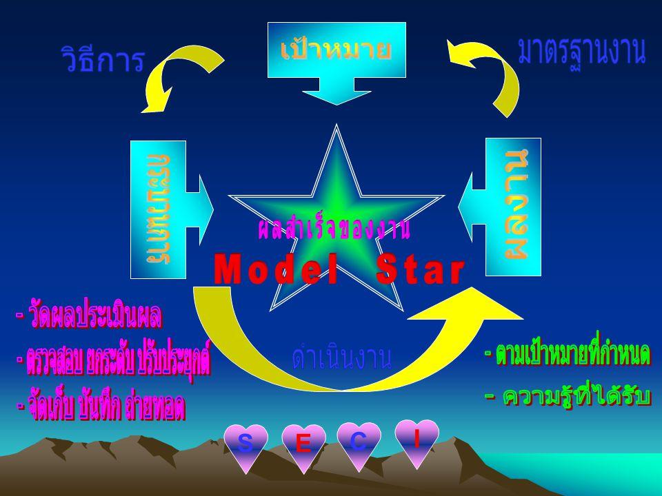 กระบวนการของโมเดล KM star S การแบ่งกลุ่มเพื่อปรึกษาหารือและแลกเปลี่ยนความรู้ กัน E การรวบรวมและเรียบเรียงข้อมูลที่มีอยู่ให้เป็นระบบ C การนำข้อมูลมาวิเคราะห์ I บันทึกข้อมูล 4.