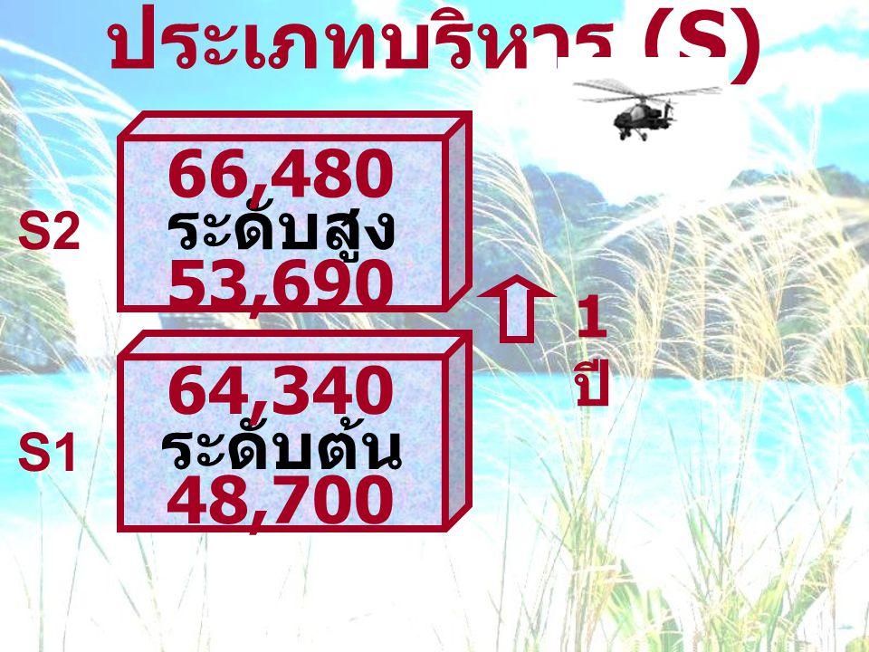 ประเภทบริหาร (S) S1 S2 ระดับต้น 64,340 48,700 ระดับสูง 66,480 53,690 1 ปี