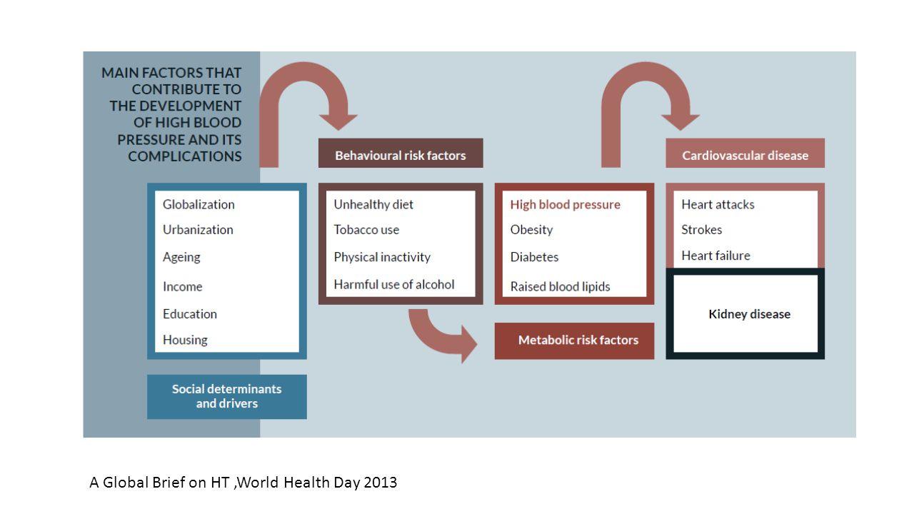 การดูแล ผู้รับบริการ อย่างไรในการให้คำปรึกษาฯ 1 ทบทวนตนเอง พฤติกรรมสุขภาพและวงจรความเคยชิน ความรู้ความเข้าใจ ความพร้อมในการเปลี่ยนแปลง 2 สร้างแรงจูงใจ 3 จัดทำแผนการเปลี่ยนแปลง 4 แบ่งปันประสบการณ์