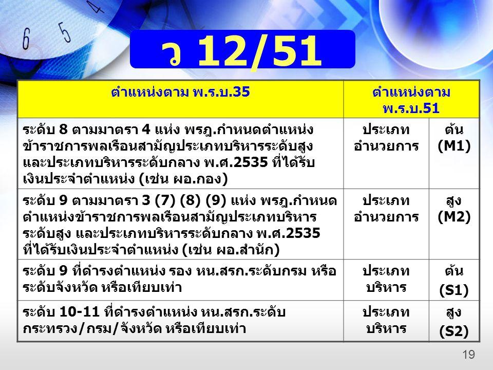 ตำแหน่งตาม พ.ร.บ.35 ตำแหน่งตาม พ.ร.บ.51 ระดับ 8 ตามมาตรา 4 แห่ง พรฎ.กำหนดตำแหน่ง ข้าราชการพลเรือนสามัญประเภทบริหารระดับสูง และประเภทบริหารระดับกลาง พ.ศ.2535 ที่ได้รับ เงินประจำตำแหน่ง (เช่น ผอ.กอง) ประเภท อำนวยการ ต้น (M1) ระดับ 9 ตามมาตรา 3 (7) (8) (9) แห่ง พรฎ.กำหนด ตำแหน่งข้าราชการพลเรือนสามัญประเภทบริหาร ระดับสูง และประเภทบริหารระดับกลาง พ.ศ.2535 ที่ได้รับเงินประจำตำแหน่ง (เช่น ผอ.สำนัก) ประเภท อำนวยการ สูง (M2) ระดับ 9 ที่ดำรงตำแหน่ง รอง หน.สรก.ระดับกรม หรือ ระดับจังหวัด หรือเทียบเท่า ประเภท บริหาร ต้น (S1) ระดับ 10-11 ที่ดำรงตำแหน่ง หน.สรก.ระดับ กระทรวง/กรม/จังหวัด หรือเทียบเท่า ประเภท บริหาร สูง (S2) ว 12/51 1919