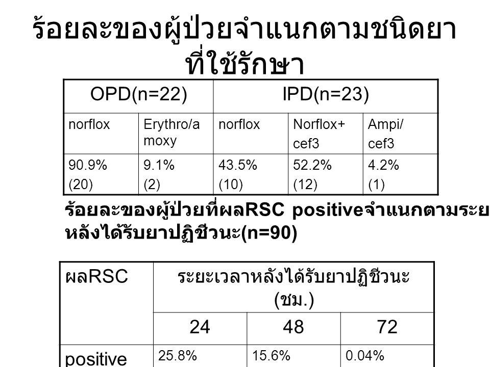 ร้อยละของผู้ป่วยจำแนกตามชนิดยา ที่ใช้รักษา OPD(n=22)IPD(n=23) norfloxErythro/a moxy norfloxNorflox+ cef3 Ampi/ cef3 90.9% (20) 9.1% (2) 43.5% (10) 52.