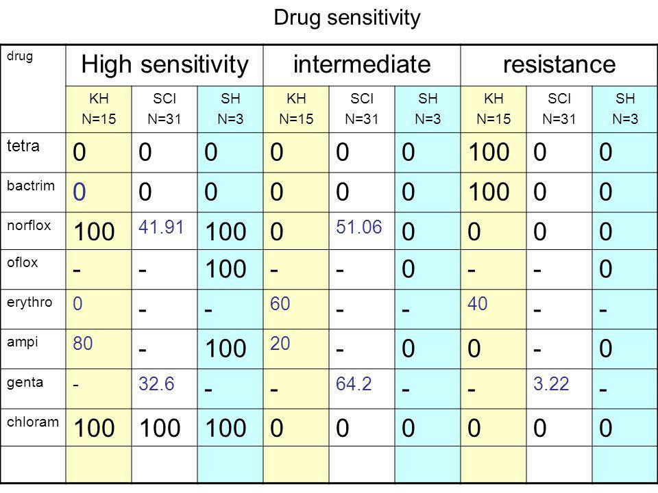 drug High sensitivityintermediateresistance KH N=15 SCI N=31 SH N=3 KH N=15 SCI N=31 SH N=3 KH N=15 SCI N=31 SH N=3 tetra 00000010000 bactrim 00000010