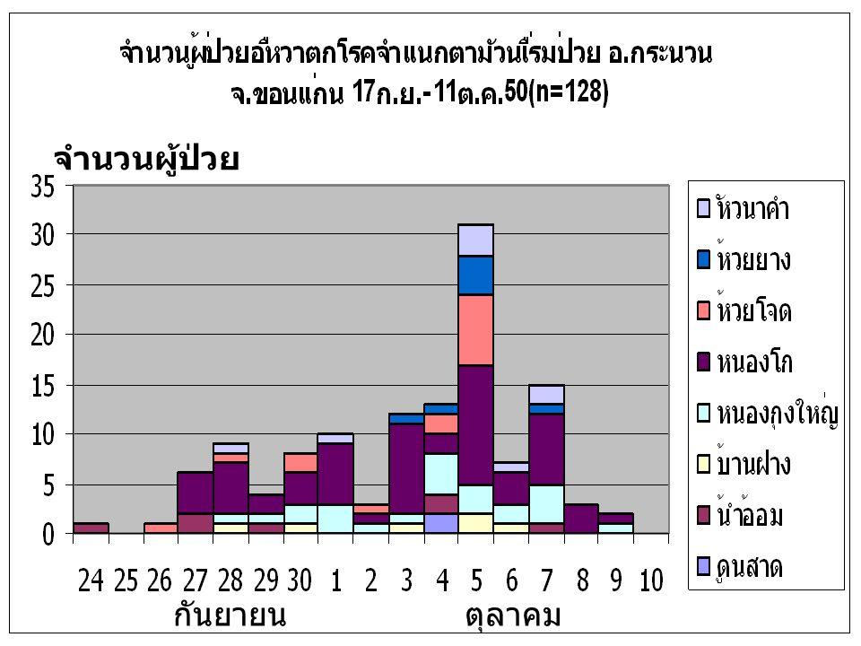 ร้อยละของผู้ป่วยจำแนกตามชนิดยา ที่ใช้รักษา OPD(n=22)IPD(n=23) norfloxErythro/a moxy norfloxNorflox+ cef3 Ampi/ cef3 90.9% (20) 9.1% (2) 43.5% (10) 52.2% (12) 4.2% (1) ผล RSC ระยะเวลาหลังได้รับยาปฏิชีวนะ ( ชม.) 244872 positive 25.8% (25) 15.6% (14) 0.04% (4) ร้อยละของผู้ป่วยที่ผล RSC positive จำแนกตามระยะเวลา หลังได้รับยาปฏิชีวนะ (n=90)