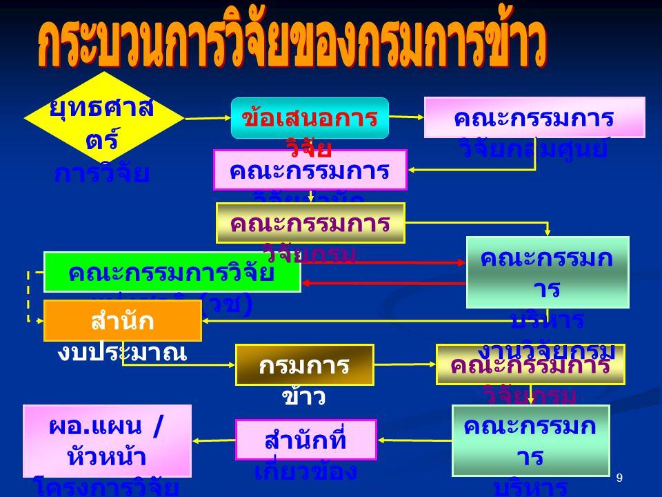 9 คณะกรรมการวิจัย แห่งชาติ ( วช ) สำนัก งบประมาณ กรมการ ข้าว คณะกรรมการ วิจัยกรม คณะกรรมก าร บริหาร งานวิจัยกรม ผอ.