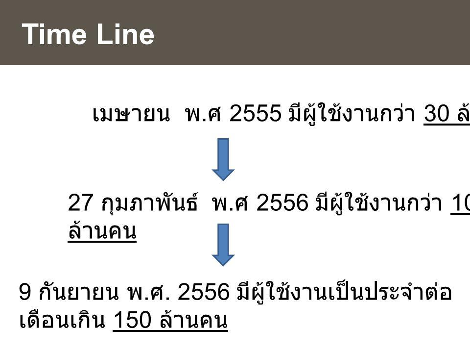 Time Line 27 กุมภาพันธ์ พ. ศ 2556 มีผู้ใช้งานกว่า 100 ล้านคน 9 กันยายน พ. ศ. 2556 มีผู้ใช้งานเป็นประจำต่อ เดือนเกิน 150 ล้านคน เมษายน พ. ศ 2555 มีผู้ใ