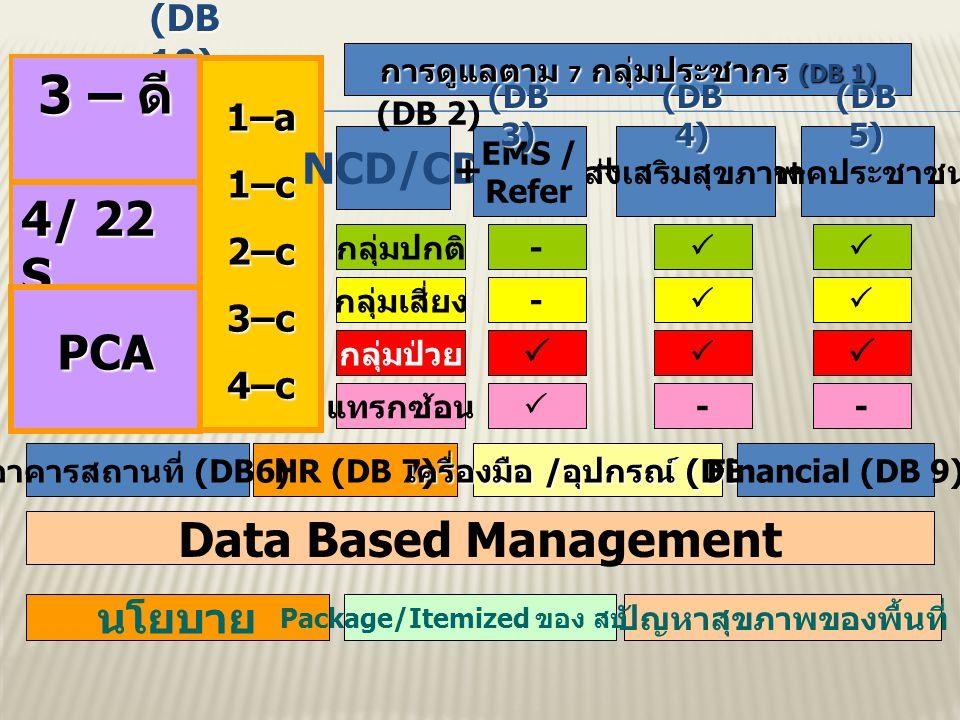 (DB 10) 3 – ดี 4/ 22 S PCA 1–a 1–c2–c3–c4–c การดูแลตาม 7 กลุ่มประชากร (DB 1) NCD/CD EMS / Refer + ภาคประชาชน ส่งเสริมสุขภาพ + + กลุ่มปกติ กลุ่มเสี่ยง กลุ่มป่วย แทรกซ้อน -   -    -    (DB 3) (DB 4) (DB 5) HR (DB 7) เครื่องมือ / อุปกรณ์ (DB 8) Financial (DB 9) Data Based Management นโยบาย Package/Itemized ของ สป.