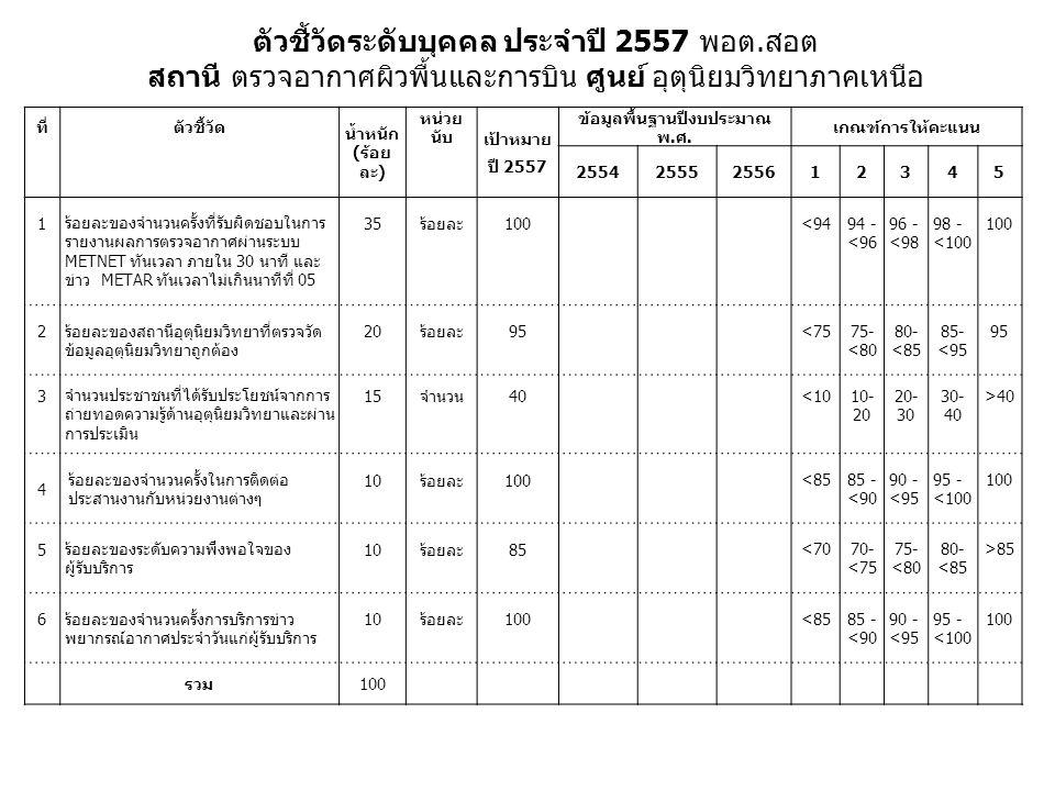 ที่ตัวชี้วัด น้ำหนัก (ร้อย ละ) หน่วย นับ เป้าหมาย ปี 2557 ข้อมูลพื้นฐานปีงบประมาณ พ.ศ. เกณฑ์การให้คะแนน 25542555255612345 1 ร้อยละของจำนวนครั้งที่รับผ