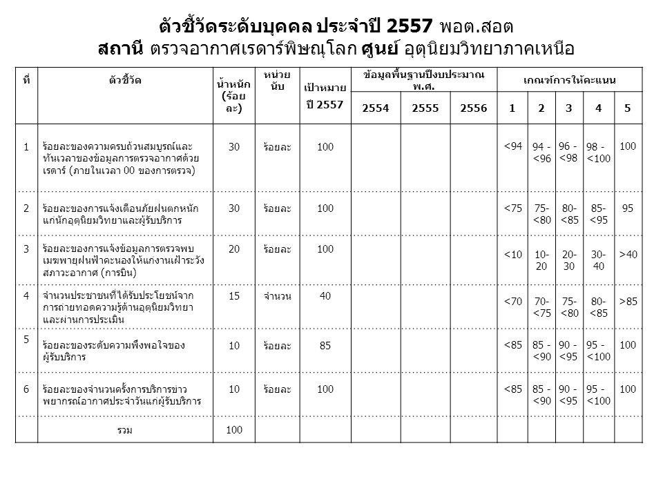 ที่ตัวชี้วัด น้ำหนัก (ร้อย ละ) หน่วย นับ เป้าหมาย ปี 2557 ข้อมูลพื้นฐานปีงบประมาณ พ.ศ. เกณฑ์การให้คะแนน 25542555255612345 1 ร้อยละของความครบถ้วนสมบูรณ