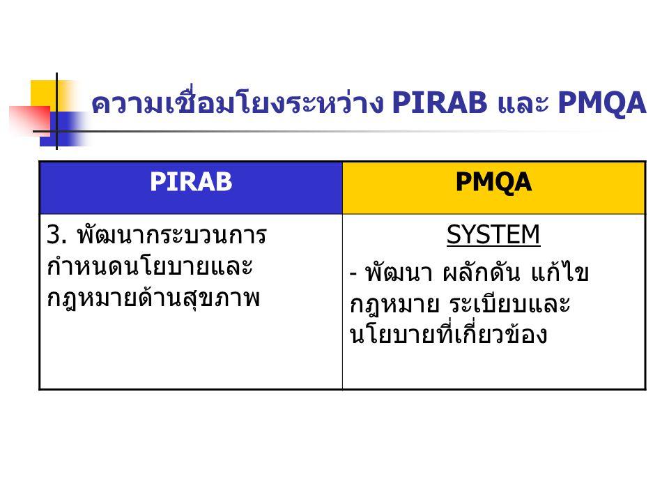 ความเชื่อมโยงระหว่าง PIRAB และ PMQA PIRABPMQA 3. พัฒนากระบวนการ กำหนดนโยบายและ กฎหมายด้านสุขภาพ SYSTEM - พัฒนา ผลักดัน แก้ไข กฎหมาย ระเบียบและ นโยบายท