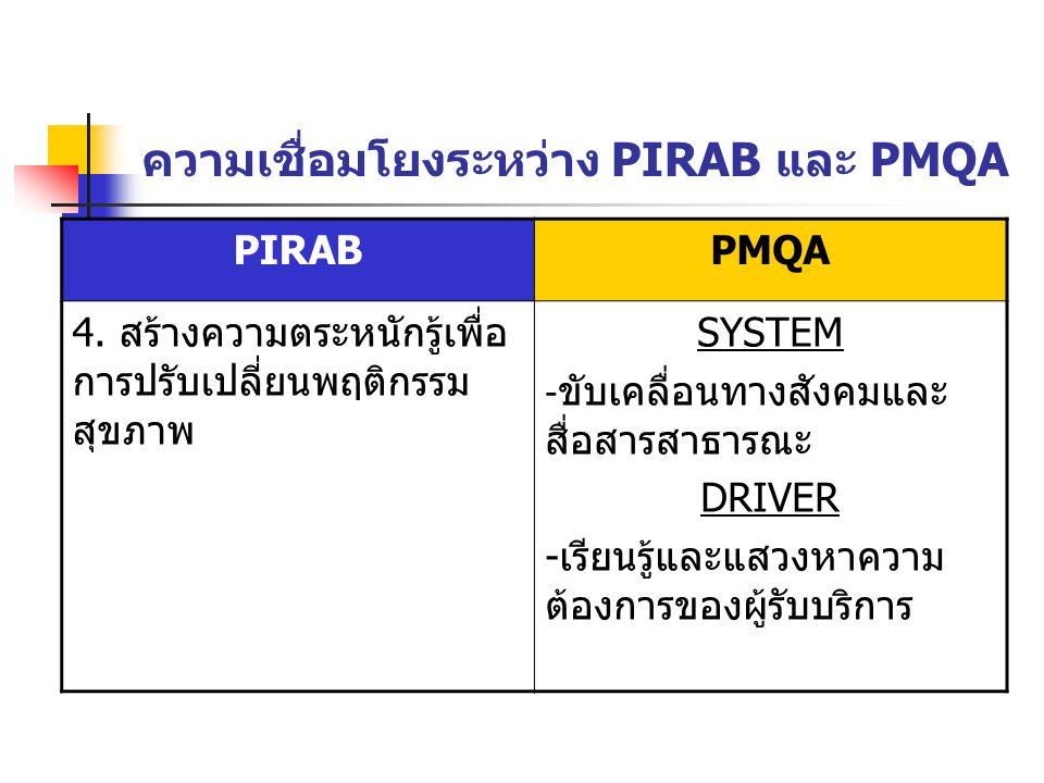 ความเชื่อมโยงระหว่าง PIRAB และ PMQA PIRABPMQA 4. สร้างความตระหนักรู้เพื่อ การปรับเปลี่ยนพฤติกรรม สุขภาพ SYSTEM - ขับเคลื่อนทางสังคมและ สื่อสารสาธารณะ