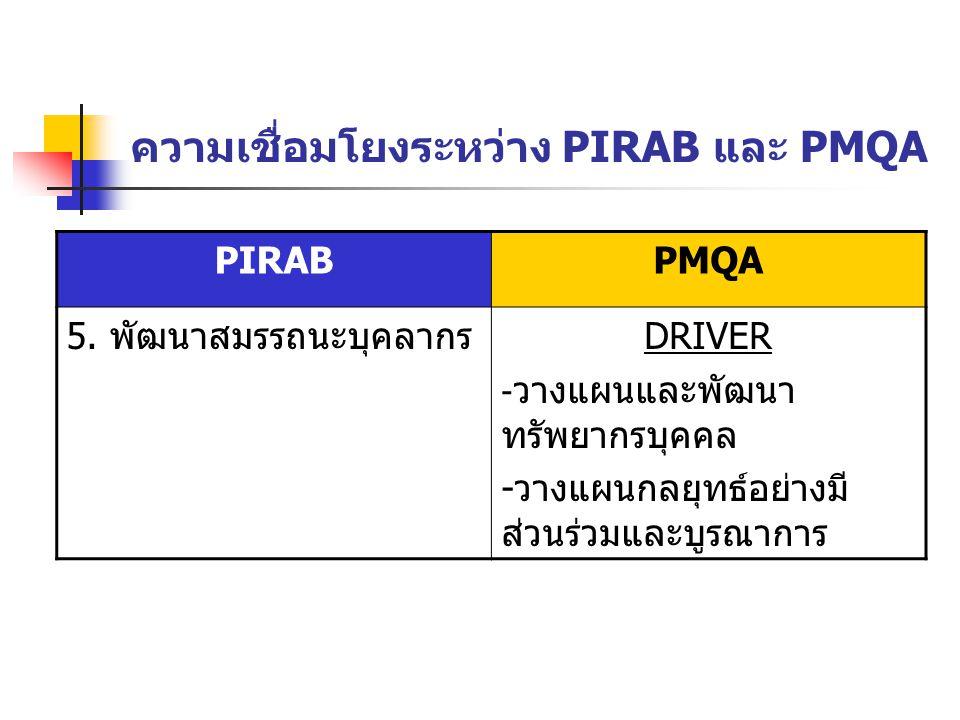 ความเชื่อมโยงระหว่าง PIRAB และ PMQA PIRABPMQA 5. พัฒนาสมรรถนะบุคลากรDRIVER - วางแผนและพัฒนา ทรัพยากรบุคคล -วางแผนกลยุทธ์อย่างมี ส่วนร่วมและบูรณาการ