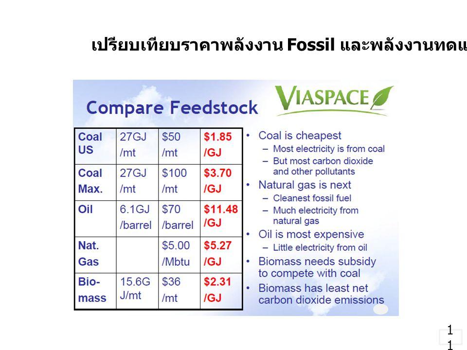 เปรียบเทียบราคาพลังงาน Fossil และพลังงานทดแทน Biomass 1