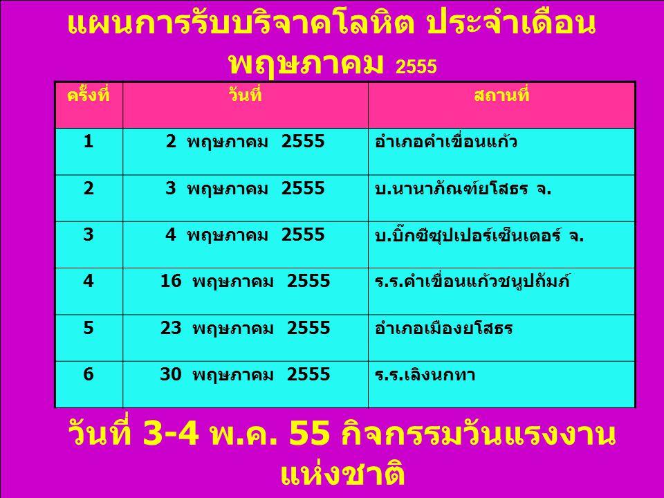 แผนการรับบริจาคโลหิต ประจำเดือน พฤษภาคม 2555 ครั้งที่วันที่สถานที่ 1 2 พฤษภาคม 2555 อำเภอคำเขื่อนแก้ว 2 3 พฤษภาคม 2555 บ.
