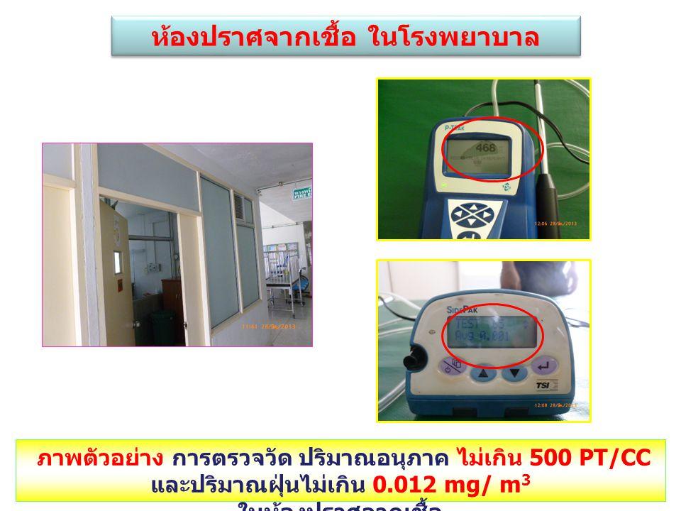 ห้องปราศจากเชื้อ ในโรงพยาบาล ภาพตัวอย่าง การตรวจวัด ปริมาณอนุภาค ไม่เกิน 500 PT/CC และปริมาณฝุ่นไม่เกิน 0.012 mg/ m 3 ในห้องปราศจากเชื้อ