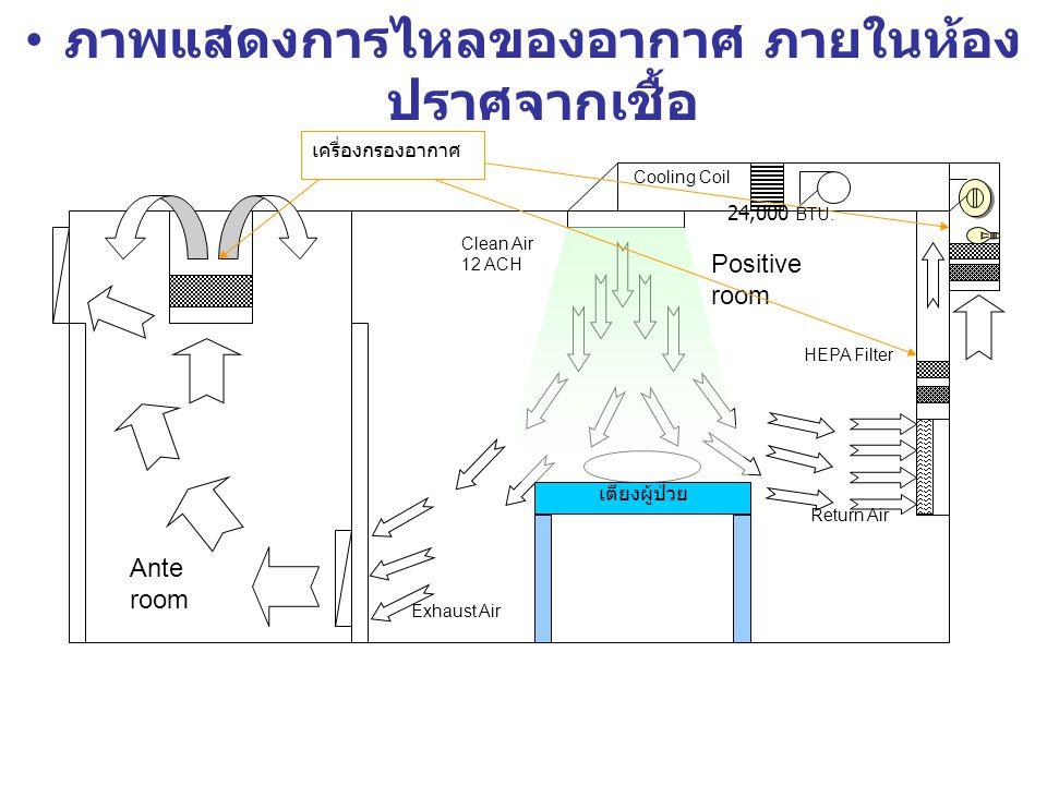 ภาพแสดงการไหลของอากาศ ภายในห้อง ปราศจากเชื้อ Return Air HEPA Filter Exhaust Air Clean Air 12 ACH เตียงผู้ป่วย Positive room Ante room Cooling Coil เครื่องกรองอากาศ 24,000 BTU.