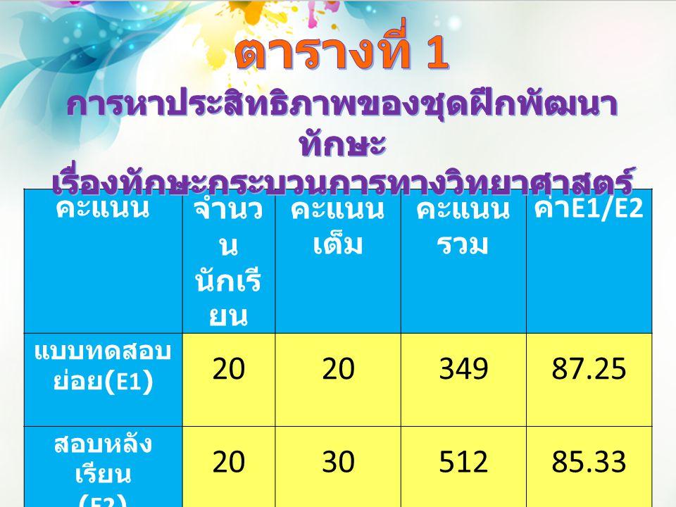 คะแนนจำนว น นักเรี ยน คะแนน เต็ม คะแนน รวม ค่า E1/E2 แบบทดสอบ ย่อย (E1) 20 34987.25 สอบหลัง เรียน (E2) 203051285.33