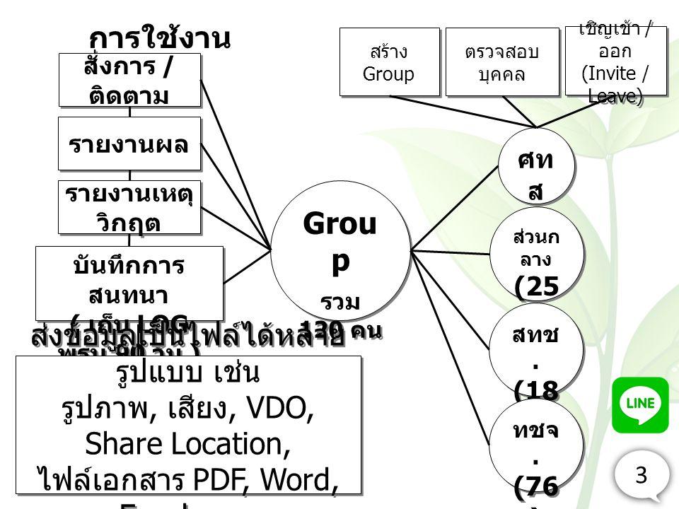 Grou p รวม 120 คน Grou p รวม 120 คน ศท ส (1) ศท ส (1) ส่วนก ลาง (25 ) สทช. (18 ) สทช. (18 ) ทชจ. (76 ) ทชจ. (76 ) บันทึกการ สนทนา ( เก็บ LOG พรบ 90 วั