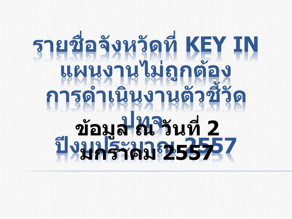 กิจกรรมจังหวัดที่ Key in แผนงาน ไม่ถูกต้องหรือยังไม่ Key in ( เป็น ครั้งที่ 3) หมายเหตุ 1.