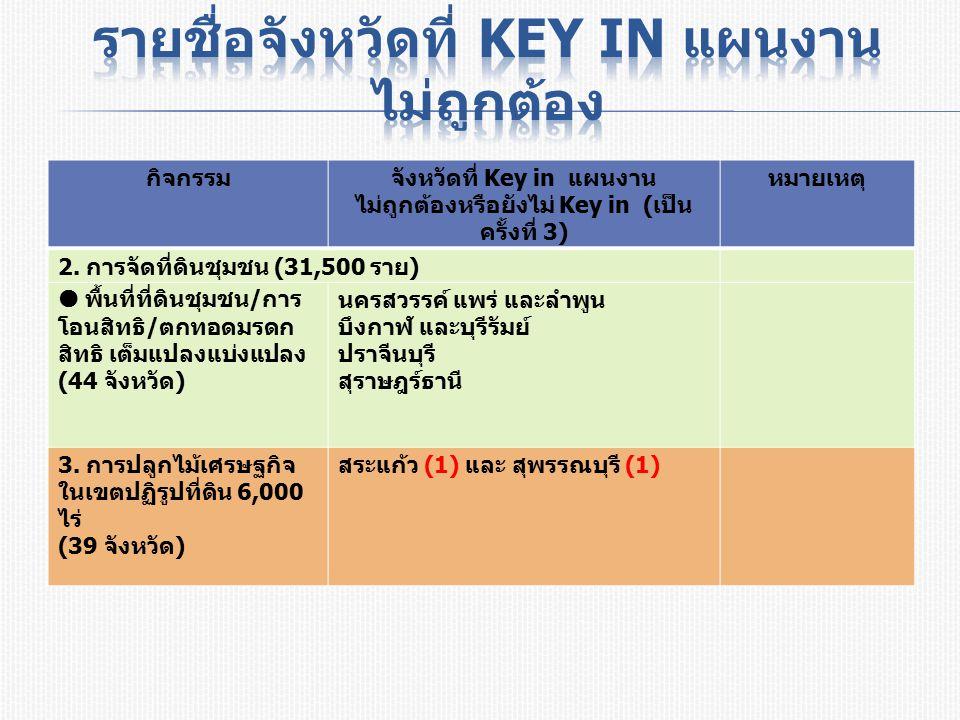 กิจกรรมจังหวัดที่ Key in แผนงาน ไม่ถูกต้องหรือยังไม่ Key in ( เป็น ครั้งที่ 3) หมายเหตุ 2.