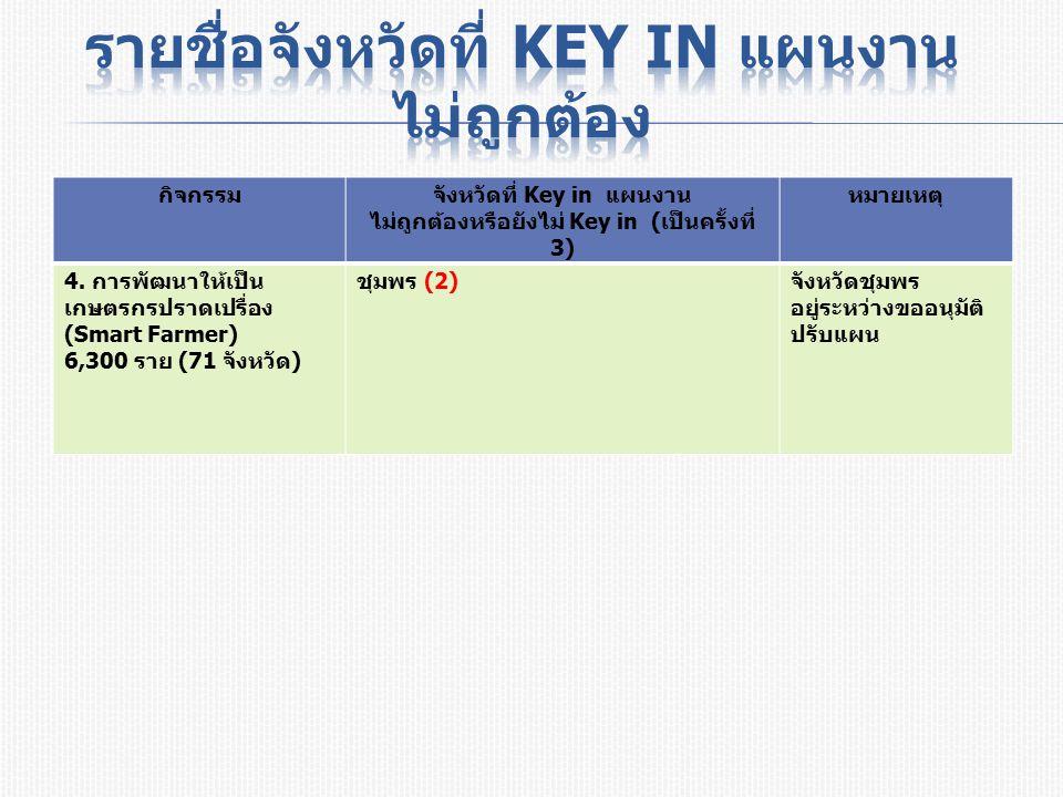 กิจกรรมจังหวัดที่ Key in แผนงาน ไม่ถูกต้องหรือยังไม่ Key in ( เป็นครั้งที่ 3) หมายเหตุ 4.