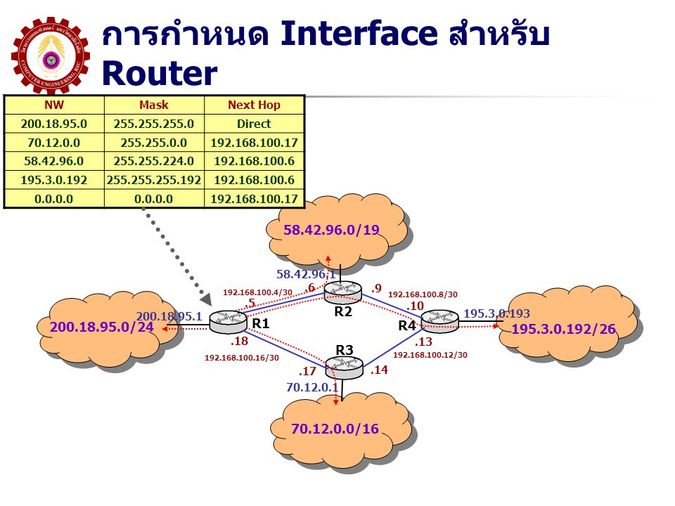 การกำหนด Interface สำหรับ Router 200.18.95.0/24 58.42.96.0/19 70.12.0.0/16 195.3.0.192/26 200.18.95.1 58.42.96.1 70.12.0.1 195.3.0.193 R1 R2 R3 R4 192.168.100.4/30 192.168.100.8/30 192.168.100.12/30 192.168.100.16/30.5.6.9.10.13.14.17.18 NWMaskNext Hop 200.18.95.0255.255.255.0Direct 70.12.0.0255.255.0.0192.168.100.17 58.42.96.0255.255.224.0192.168.100.6 195.3.0.192255.255.255.192192.168.100.6 0.0.0.0 192.168.100.17