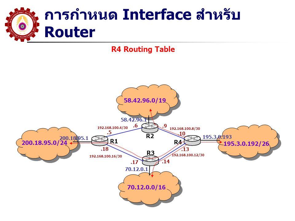 การกำหนด Interface สำหรับ Router 200.18.95.0/24 58.42.96.0/19 70.12.0.0/16 195.3.0.192/26 200.18.95.1 58.42.96.1 70.12.0.1 195.3.0.193 R1 R2 R3 R4 192