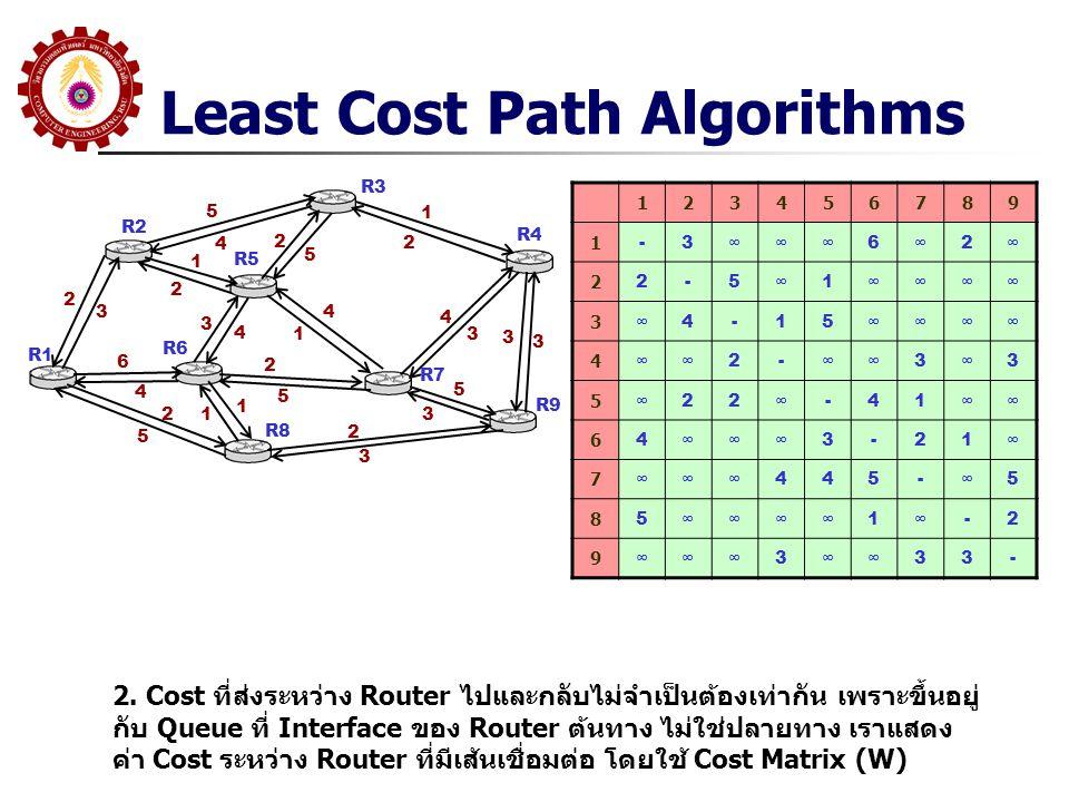 Least Cost Path Algorithms R1 R2 R3 R5 R6 R8 R7 R9 R4 2. Cost ที่ส่งระหว่าง Router ไปและกลับไม่จำเป็นต้องเท่ากัน เพราะขึ้นอยู่ กับ Queue ที่ Interface
