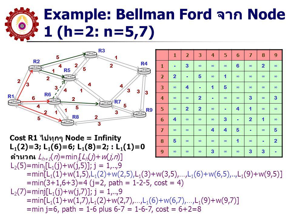 Example: Bellman Ford จาก Node 1 (h=2: n=5,7) R1 R2 R3 R5 R6 R8 R7 R9 R4 5 4 2 3 1 2 6 4 2 5 3 4 4 1 2 5 1 12 5 1 2 4 3 2 3 5 3 3 3 123456789 1 -3∞∞∞6