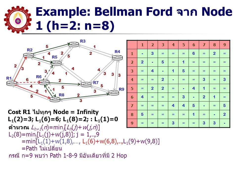 Example: Bellman Ford จาก Node 1 (h=2: n=8) R1 R2 R3 R5 R6 R8 R7 R9 R4 5 4 2 3 1 2 6 4 2 5 3 4 4 1 2 5 1 12 5 1 2 4 3 2 3 5 3 3 3 123456789 1 -3∞∞∞6∞2