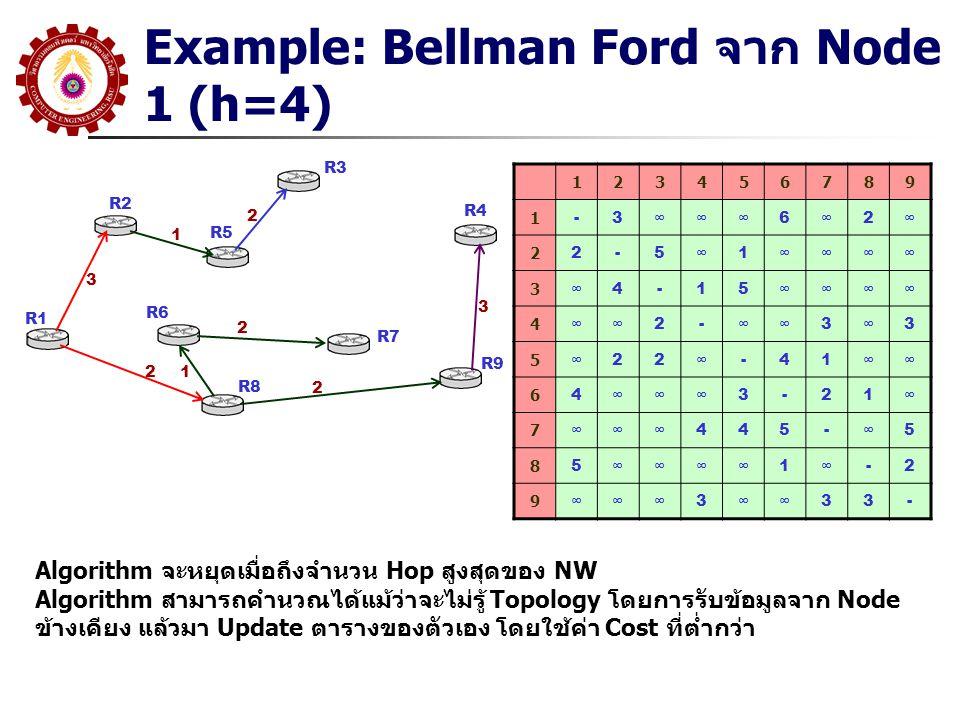 Example: Bellman Ford จาก Node 1 (h=4) R1 R2 R3 R5 R6 R8 R7 R9 R4 3 1 2 12 2 123456789 1 -3∞∞∞6∞2∞ 2 2-5∞1∞∞∞∞ 3 ∞4-15∞∞∞∞ 4 ∞∞2-∞∞3∞3 5 ∞22∞-41∞∞ 6 4